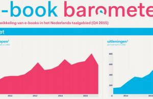 E-book Barometer Q4 2015