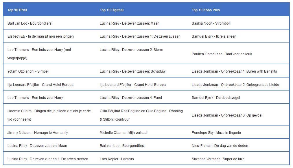 top 10 print digitaal