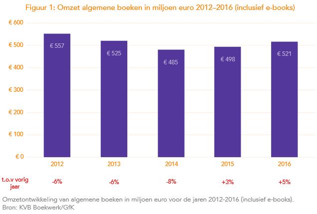boekverkoop-nederland-ebooks