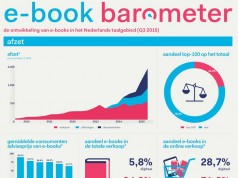 Infographic CB: E-book Barometer Q3 2015
